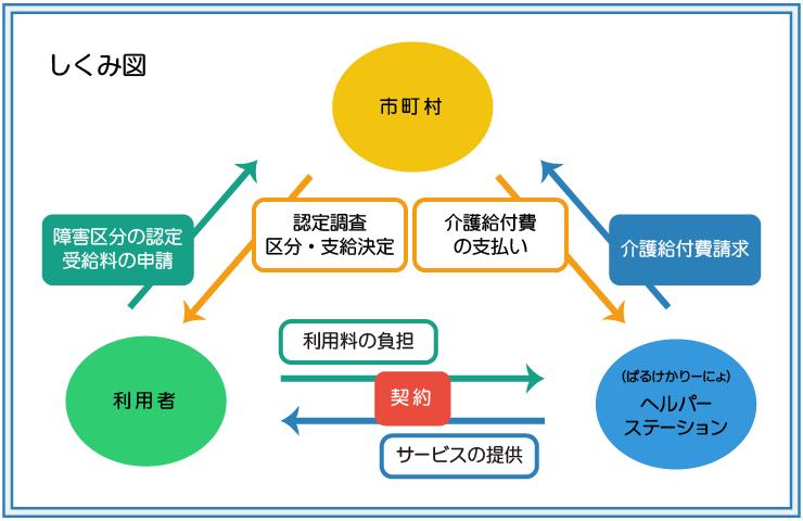 ヘルパー利用の仕組み